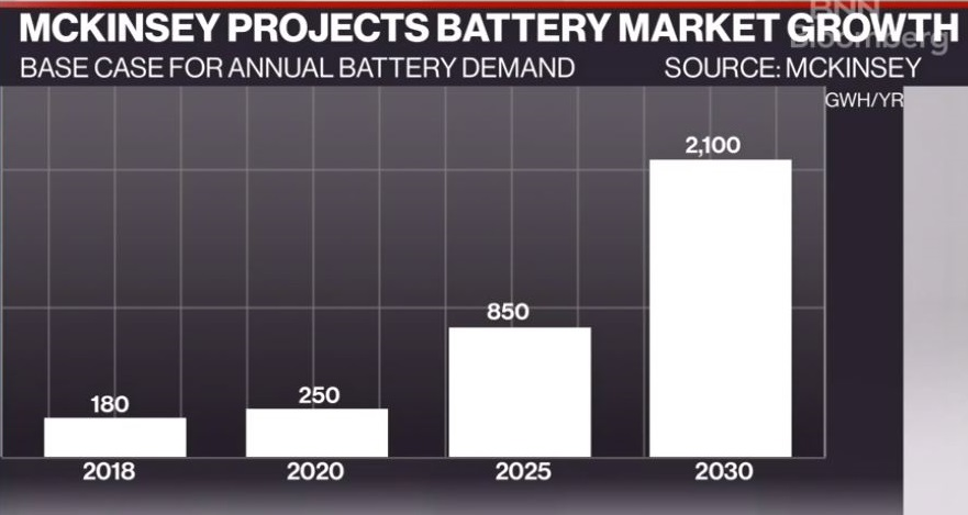 2019-12 Battery Market Growth